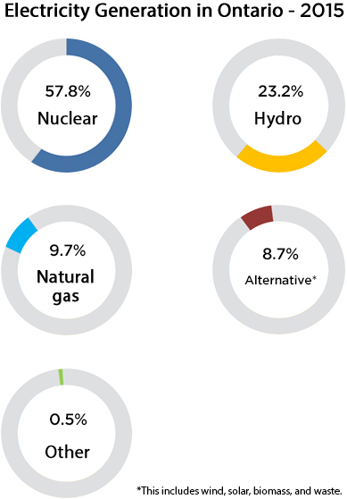 A graph showing the various sources of energy in Ontario