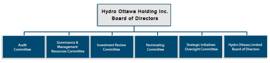 Hydro Ottawa Holding Inc. Board of Directors