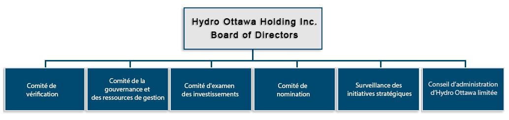 Hydro Ottawa Holding Inc. Conseil d'administration