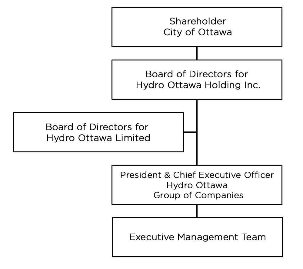 Hydro Ottawa's Governance Structure