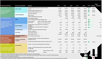 An image of the 2018 Scorecard