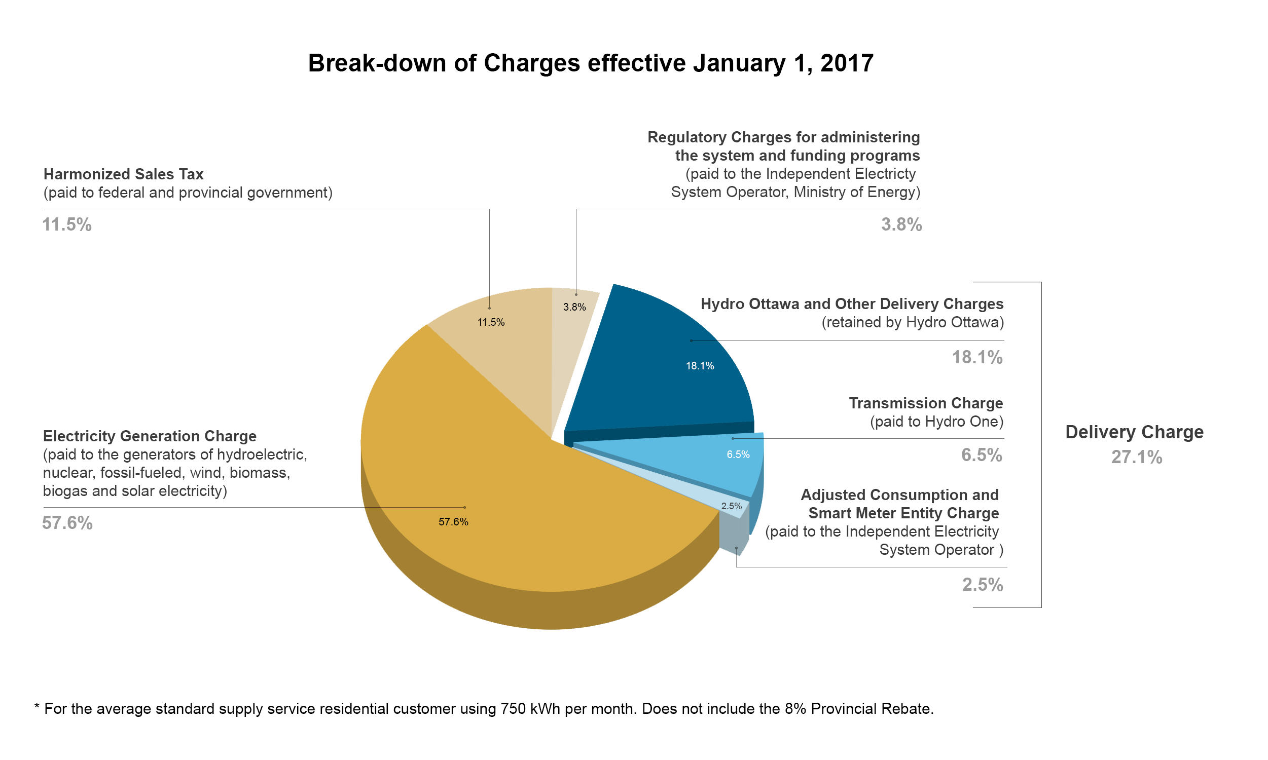 This graphic depicts the breakdown of electricity charges for the typical residential customer using 800 kilowatt hours per month. This graphic is dated January 1st, 2014.