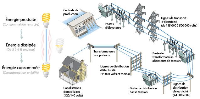 comptes et facturation - résidentiels - hydro ottawa - Consommation D Electricite Dans Une Maison