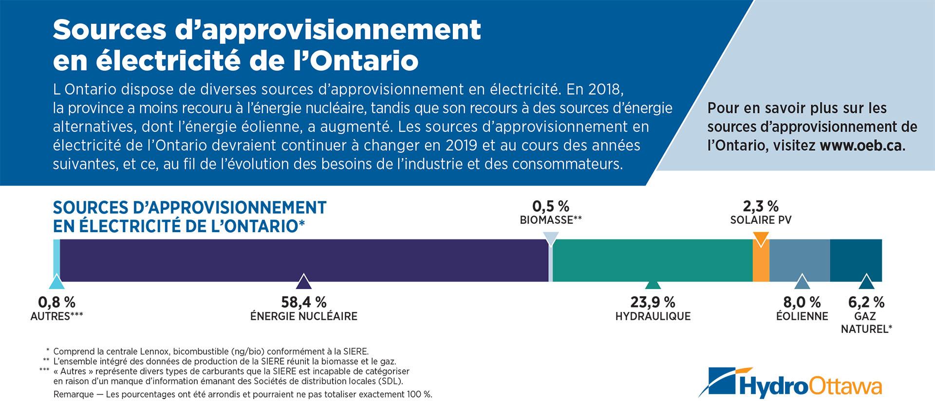Image pour Sources d'approvisionnement en électricité de l'Ontario
