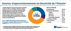 Sources d'approvisionnement en électricité de l'Ontario