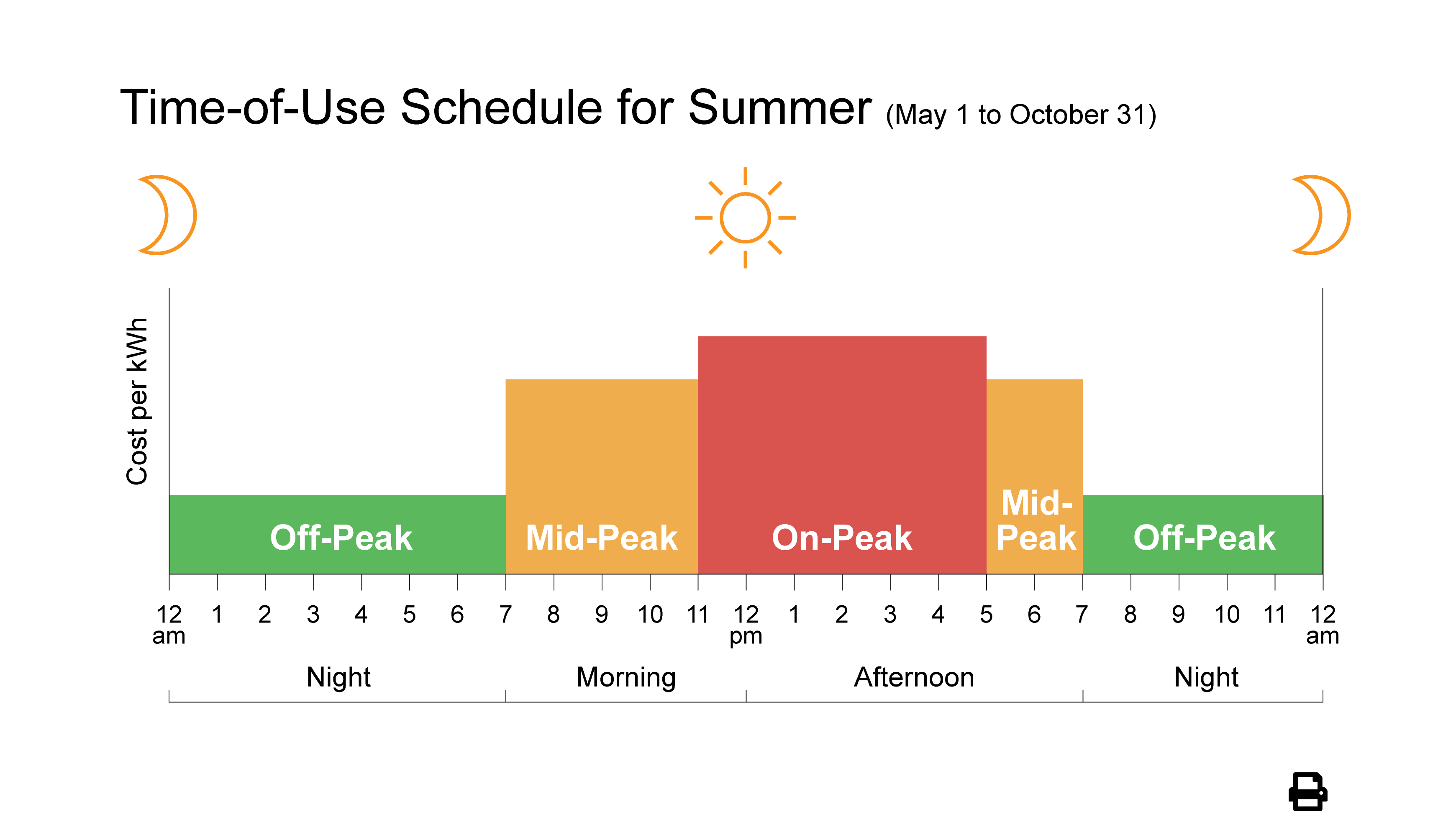 Summer Weekdays (May 1 to October 31)