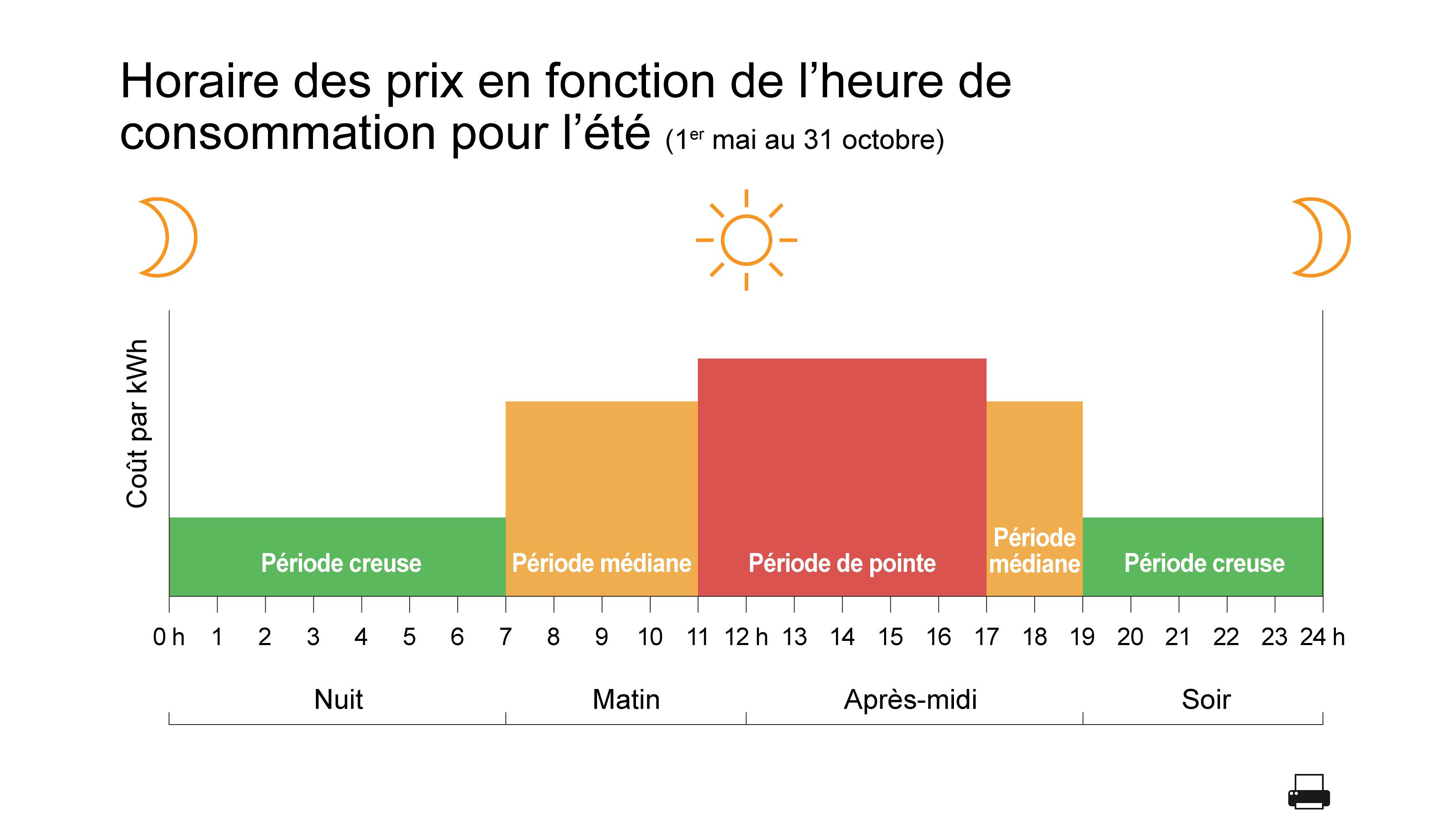 Jours de semaines pendant l'été (1er mai au 31 octobre)