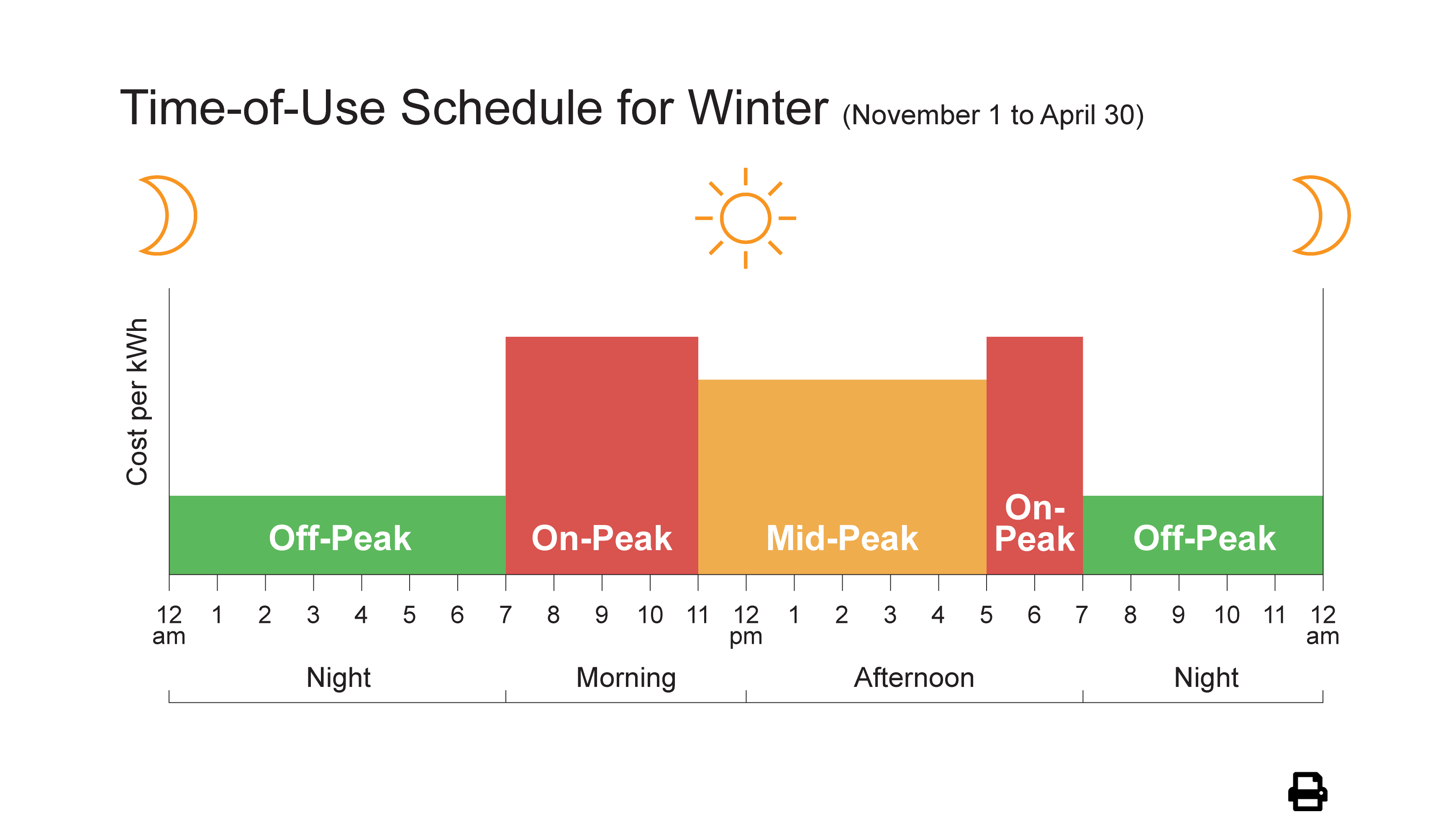 Winter Weekdays (November 1 to April 30)
