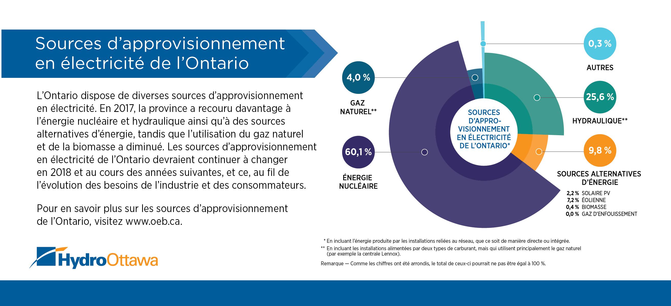 Un graphique illustrant les différentes sources d'énergie en Ontario.